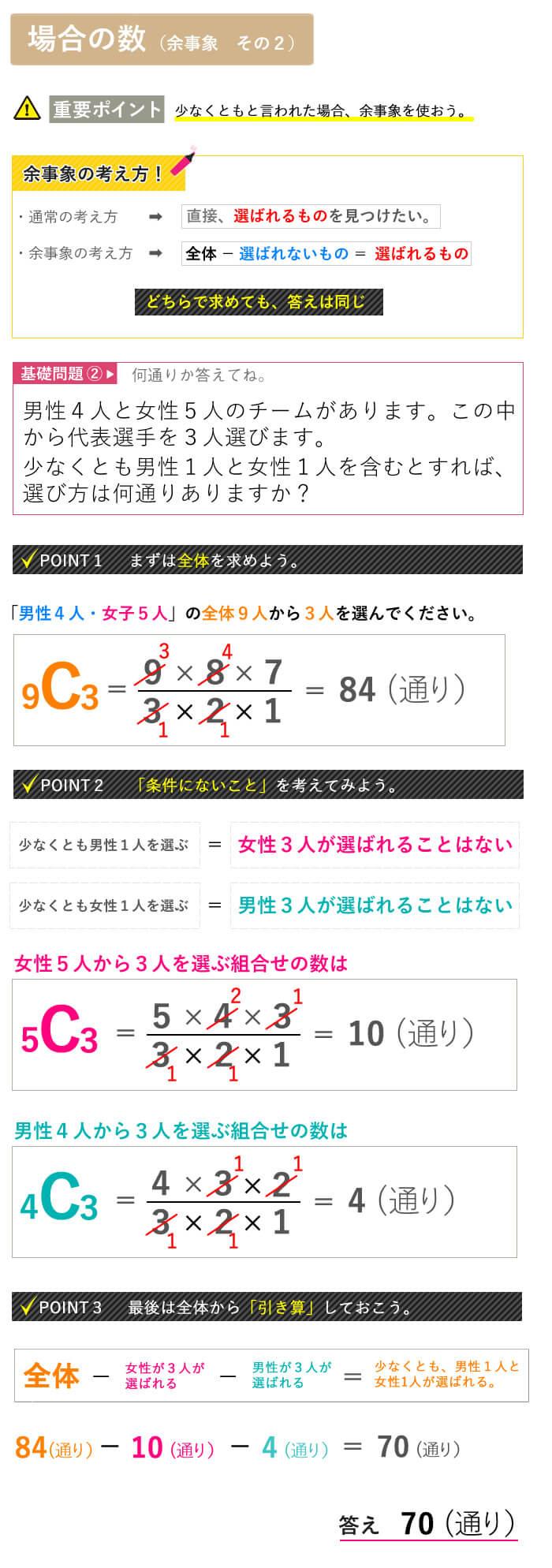 看護予備校大阪KAZアカデミーの場合の数、余事象の説明その2画像