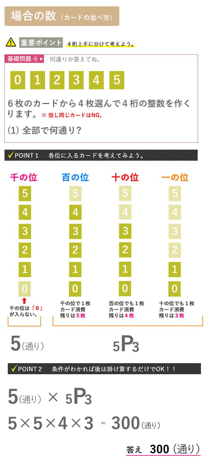 看護予備校大阪KAZアカデミーの場合の数、【場合の数 ケタの並べ方】画像