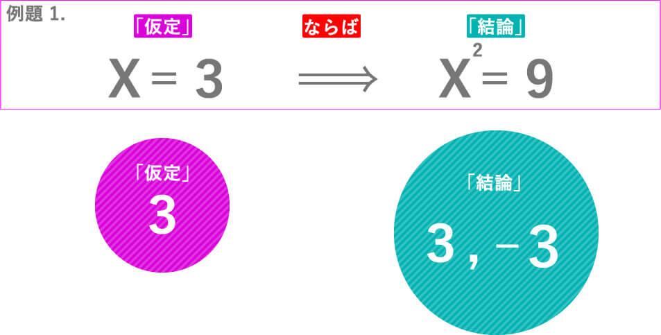 例題 1.X=3ならばX^2=9「仮定」3「結論」3,-3