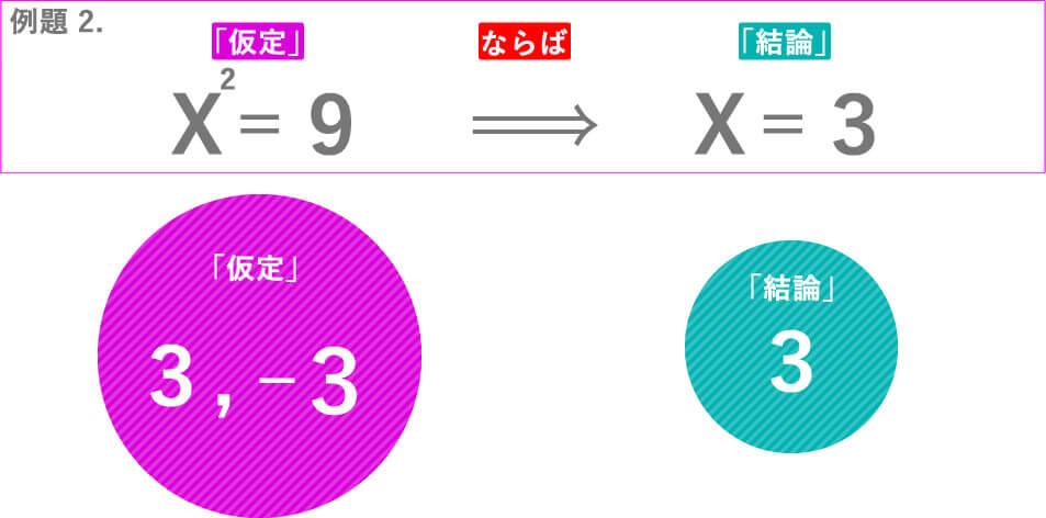 例題 2.X^2=9Xならば=3「仮定」3,-3「結論」3