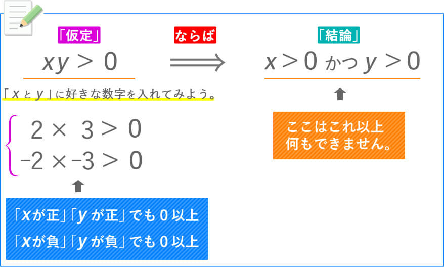 xy>0⇒x>0かつy>0「xが正」「yが正」でも0以上「xが負」「yが負」でも0以上