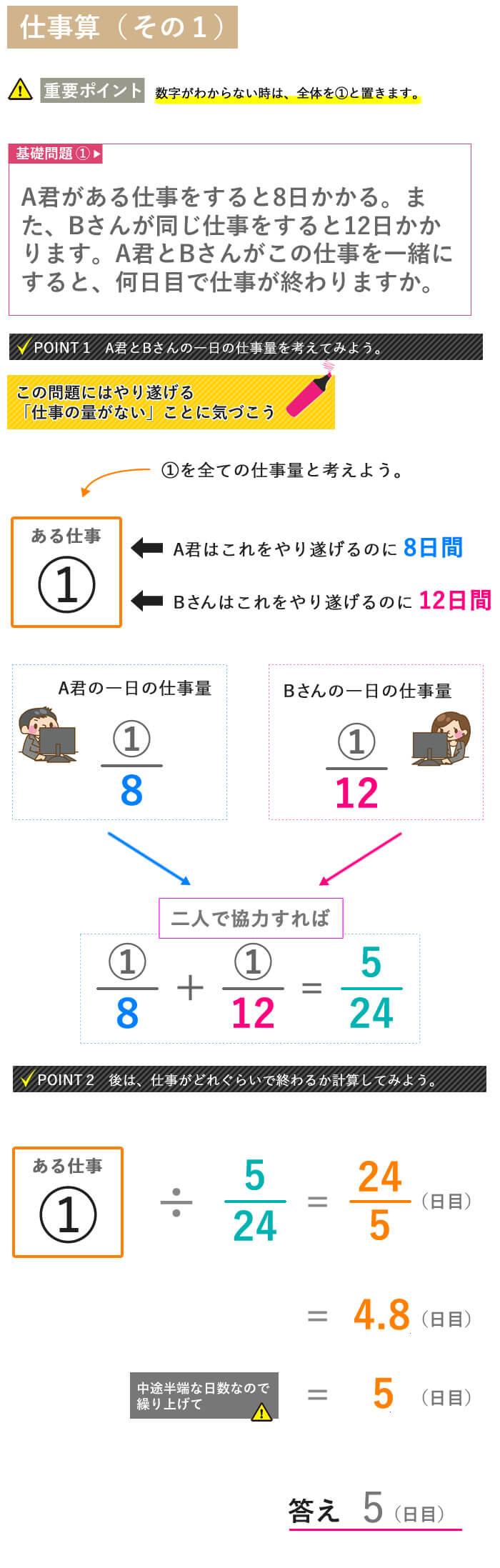 看護予備校大阪KAZアカデミーの看護数学【仕事算 図解説明その1】