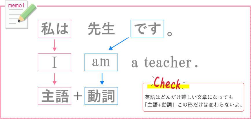 be動詞の基本説明1