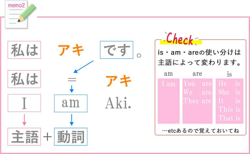 be動詞の基本説明2