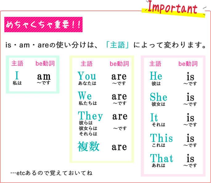 be動詞のまとめ表