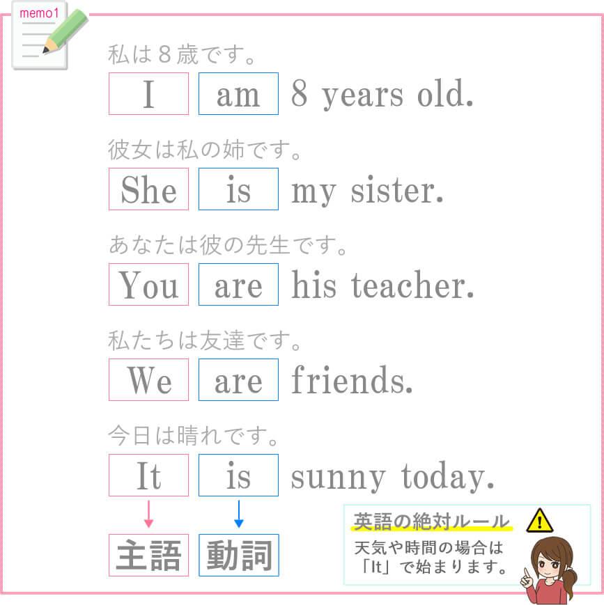 私は8歳です。I am 8 years old.彼女は私の姉です。She is my sister.あなたは彼の先生です。You are his teacher.私たちは友達です。We are friends.今日は晴れです。It is sunny today.英語の絶対ルール。天気や時間の場合は「It」で始まります。