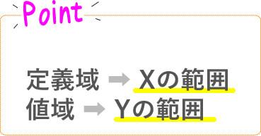 定義域はXの範囲 地域はYの範囲